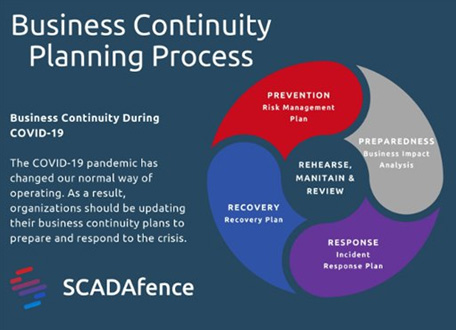 business continuity planning covid-19